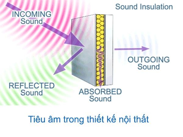 Tiêu âm và cách âm trong thiết kế nội thất